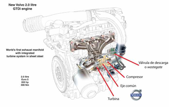 Funcionamiento Turbo Partes Valvula Descarga Wastegate