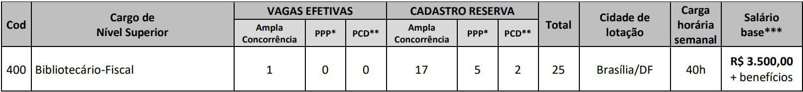 Cargos Concurso CRB 1 - Concurso CRB 1: Saiu Edital! Remuneração de até R$ 3.500!