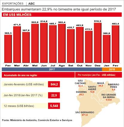 Região exporta US$ 844 mi e tem melhor 1º bimestre em cinco anos