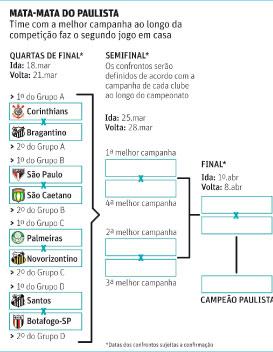 FPF planeja jogos de volta das quartas do Paulista em três dias diferentes
