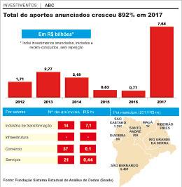 Puxada pelo setor automotivo, região atraiu investimentos de R$ 7,6 bi em 2017