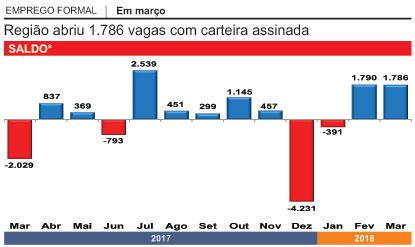 Criação de vagas formais no ABC tem melhor 1º trimestre em cinco anos