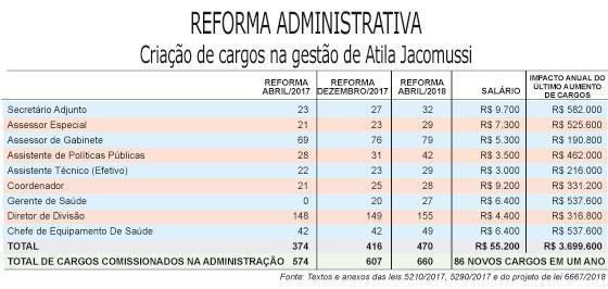 Mauá cria 86 cargos comissionados