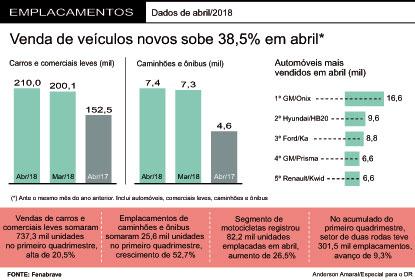 Vendas de veículos crescem 21,3% e têm melhor primeiro quadrimestre desde 2015