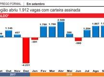 Região cria 1.912  vagas com carteira e tem melhor setembro em cinco anos