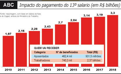 Pagamento do 13º salário vai injetar R$ 3,3 bilhões na economia da região