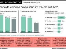 Vendas de veículos em outubro são  as maiores desde dezembro de 2014