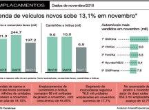 Venda de veículos novos cresce 13,1% e tem melhor novembro em quatro anos