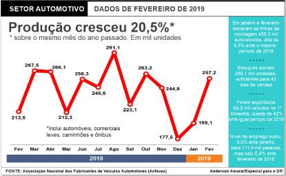Produção de veículos novos cresce 5,3% e tem melhor 1º bimestre desde 2014