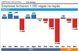 Indústria fecha 1.100 vagas no ABC no 1º trimestre com economia fraca