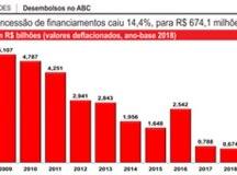 Micro e pequenas empresas só ficam com 5,7% dos desembolsos do BNDES na região
