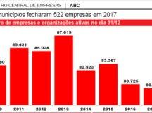 Crise econômica  fechou quase 7 mil empresas no ABC em quatro anos