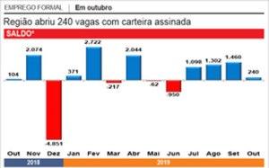 Comércio garante ao mercado de trabalho do ABC o 4º mês seguido de criação de vagas