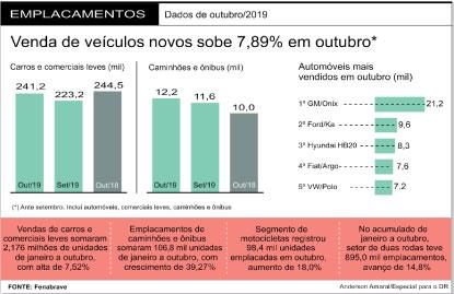 Com mais dias úteis, vendas de veículos novos aumentaram 7,9% em outubro