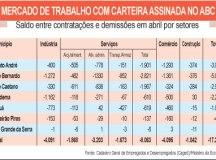 Setor de serviços puxa perda de vagas com carteira no ABC devido à pandemia