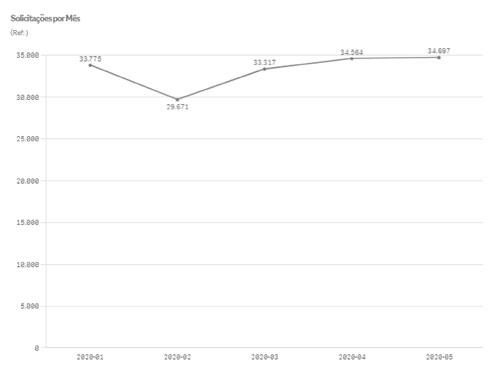 SP mostra queda de novos assinantes de internet e aumento nas queixas contra operadoras