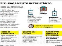 Novo sistema de pagamentos instantâneos, Pix cadastra 3,5 milhões de chaves no 1º dia