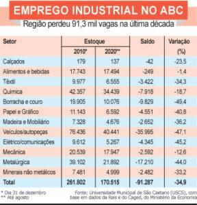 Emprego no setor automotivo  cai à metade em dez anos no ABC