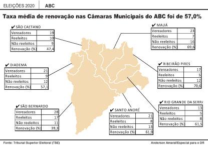 Com 81 novos vereadores no ABC, taxa de renovação média nas Câmaras foi de 57%