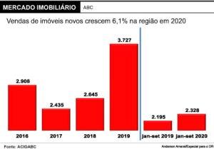 Construtoras ignoram pandemia, e venda de imóveis novos cresce 6% no ABC