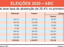 No último domingo, 552,1 mil dos 2,093 milhões de eleitores aptos a votar na região não compareceram às urnas