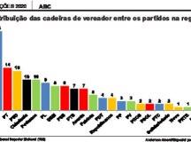 Com 26 vereadores, PSDB repete 2016 e elege maior bancada do ABC