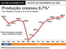 Produção de veículos em novembro é a maior em 13 meses