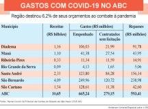 ABC gastou R$ 665 milhões no combate ao novo coronavírus em 2020