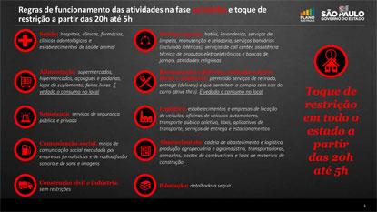 ABC volta para a fase vermelha; toque de restrição será das 20h às 5h. Foto: Governo do Estado de SP