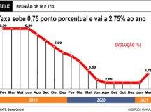 Depois de quase seis anos, BC volta a subir juros para controlar inflação