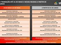 Doria anuncia nova fase do Plano São Paulo a partir de 1º de junho. Foto: Governo do Estado de SP