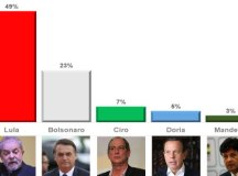Segundo pesquisa do Ipec, ex-presidente lidera em todos os segmentos do eleitorado. Foto: Arte Diário Regional/Fonte Ipec