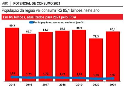 Potencial de consumo da região cresce 10,1% neste ano, mas é o mesmo de 2017