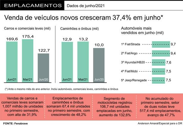 Fenabrave revisa para baixo previsão de crescimento nas vendas de veículos