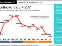 Segundo a Anfavea, produção recuou 2% contra junho e 4,2% na comparação com julho de 2020