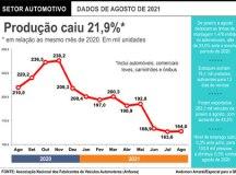 Produção de veículos cai em agosto ao menor nível em 18 anos