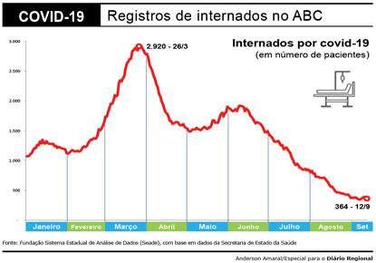 Vacinação derruba número de internados por covid no ABC