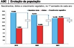 """Segundo a Fundação Seade, covid-19 fez população dos sete municípios """"encolher"""" em 171 habitantes nos primeiros seis meses deste ano"""
