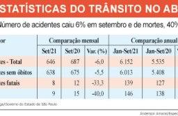 Segundo o Infosiga, total de óbitos nas ruas e avenidas do ABC é 40,0% inferior ao apurado no mesmo mês do ano passado