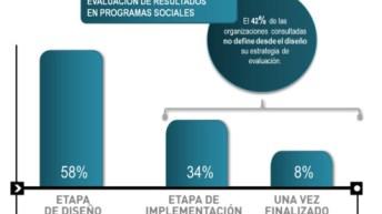 ZIGLA realiza estudio sobre principales tendencias de Monitoreo y Evaluación en Chile