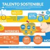 """Primer estudio sobre """"Talentos Sostenibles"""": ¿Qué motiva hoy a postular a un empleo? que la organización tenga postura Socioambiental"""