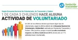 1 de cada 3 chilenos hace alguna actividad de voluntariado, según Encuesta Nacional de Voluntariado, de Trascender y Cadem