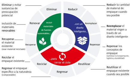 100% del empaque de Henkel será reciclable, reutilizable o compostable para el año 2025