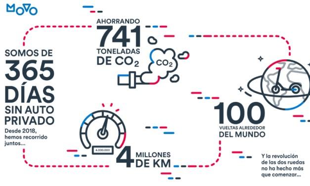"""La empresa de scooters eléctricos """"MOVO"""" ha contribuido en el ahorro de 741 toneladas de CO2 a nivel mundial"""