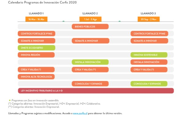 Conoce el calendario de postulación a los Programas de Innovación 2020