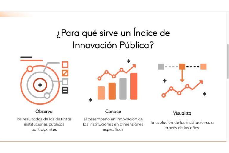 Laboratorio de Gobierno y Banco Interamericano de Desarrollo lanzan el primer Índice de Innovación Pública para conocer las capacidades para innovar de las instituciones chilenas