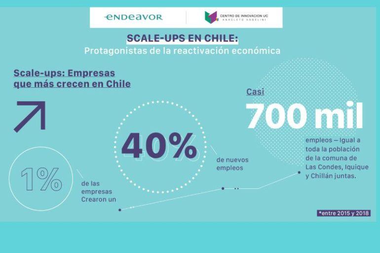 Las Scale-Ups son el 1% de las empresas en Chile y crearon un 40% de los empleos según Estudio Endeavor y Centro de Innovación UC