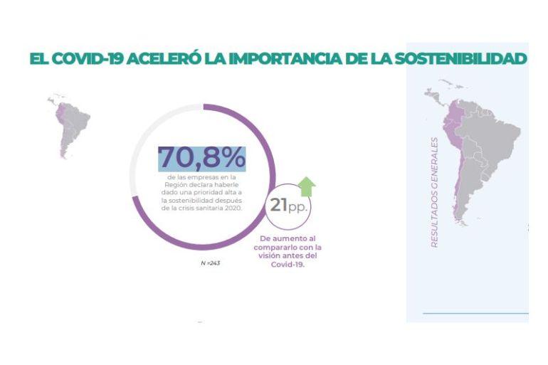 Crisis del Covid-19 aceleró la importancia de la sostenibilidad para las empresas según estudio de consultora Sustenta+ y Universidad del Desarrollo