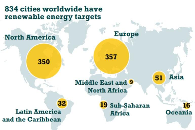 Las ciudades pueden jugar un rol esencial en la lucha contra las emisiones y la polución: Chile se encuentra entre los principales países líderes en inversión en energías renovables