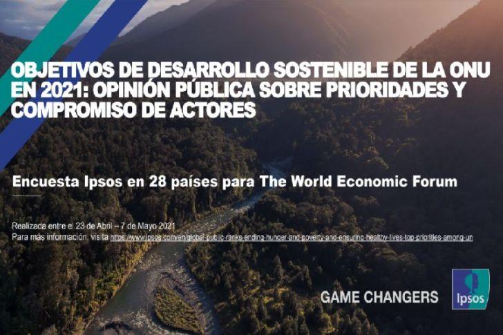 Fin a la pobreza y Hambre cero son los objetivos prioritarios para los chilenos de cara al año 2030 según estudio de Ipsos